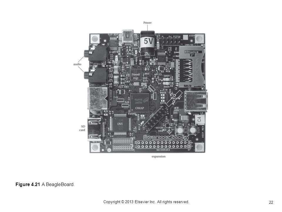 22 Copyright © 2013 Elsevier Inc. All rights reserved. Figure 4.21 A BeagleBoard.