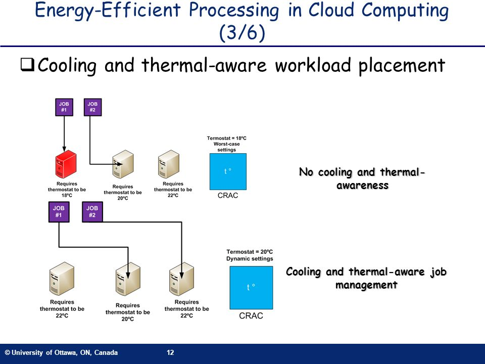 © University of Ottawa, ON, Canada12 Energy-Efficient Processing in Cloud Computing (3/6) Cooling and thermal-aware workload placement No cooling and thermal- awareness Cooling and thermal-aware job management