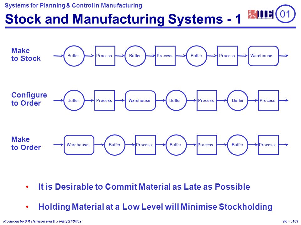 Systems for Planning & Control in Manufacturing Produced by D K Harrison and D J Petty 21/04/02 Sld - Stock and Manufacturing Systems - 1 Make to Stock Configure to Order Make to Order WarehouseProcess Buffer WarehouseBuffer Process WarehouseProcess Buffer It is Desirable to Commit Material as Late as Possible Holding Material at a Low Level will Minimise Stockholding 01 0109