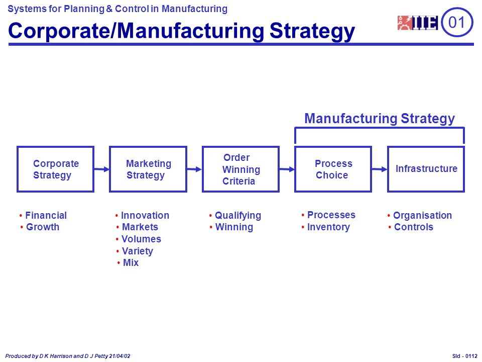 Systems for Planning & Control in Manufacturing Produced by D K Harrison and D J Petty 21/04/02 Sld - Corporate/Manufacturing Strategy Manufacturing Strategy 01 Financial Growth Corporate Strategy Innovation Markets Volumes Variety Mix Marketing Strategy Processes Inventory Process Choice Organisation Controls Infrastructure Qualifying Winning Order Winning Criteria 0112