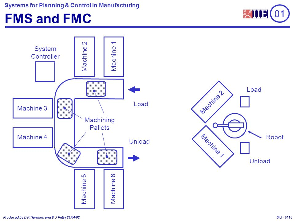 Systems for Planning & Control in Manufacturing Produced by D K Harrison and D J Petty 21/04/02 Sld - FMS and FMC 01 Machine 3 Machine 4 Machine 1 Machine 2 Machine 6 Machine 5 Machining Pallets System Controller Load Unload Machine 2 Machine 1 Load Unload Robot 0115