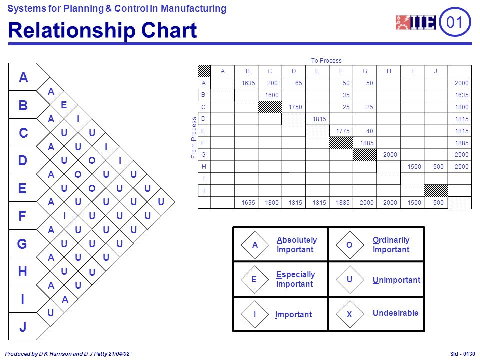 Systems for Planning & Control in Manufacturing Produced by D K Harrison and D J Petty 21/04/02 Sld - I E Relationship Chart A U X O Absolutely Important Ordinarily Important Especially Important Unimportant Undesirable From Process To Process B C D E F G H I J 1635 1500500 20065 2000 1635 1800 1815 1885 2000 1500 50 BCDEJFGHI 160035 1635 1750 2000 18001815 18852000 25 401775 1885 A A I A U U U U U U U U U UU U U U U U U I IO O A B C D E F G H I J U U UU UUU A A A A A A A A U E I U U O U 01 0130