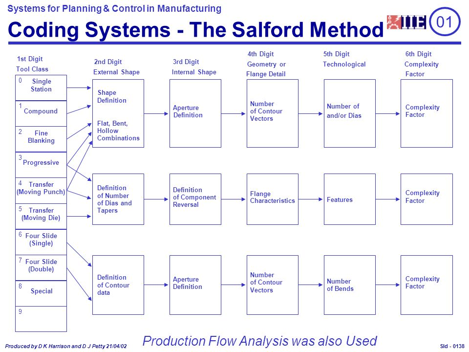 Systems for Planning & Control in Manufacturing Produced by D K Harrison and D J Petty 21/04/02 Sld - Coding Systems - The Salford Method 1st Digit Tool Class 2nd Digit External Shape 3rd Digit Internal Shape 4th Digit Geometry or Flange Detail 5th Digit6th Digit Complexity Factor 0 1 2 3 4 5 6 7 8 9 Single Station Compound Fine Blanking Progressive Transfer (Moving Punch) Transfer (Moving Die) Four Slide (Single) Four Slide (Double) Special Flat, Bent, Hollow Combinations Shape Definition of Number of Dias and Tapers Definition of Contour data Aperture Definition of Component Reversal Aperture Definition Number of Contour Vectors Number of Contour Vectors Flange Characteristics Number of and/or Dias Features Number of Bends Complexity Factor Complexity Factor Complexity Factor Technological Production Flow Analysis was also Used 01 0138