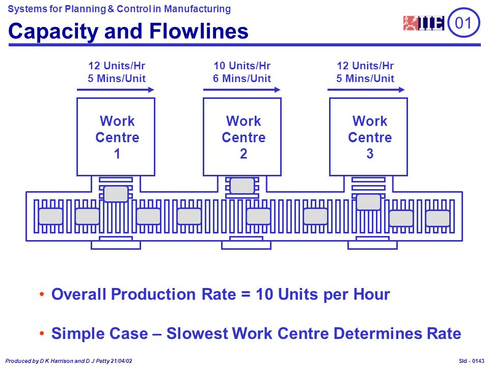 Systems for Planning & Control in Manufacturing Produced by D K Harrison and D J Petty 21/04/02 Sld - Capacity and Flowlines 12 Units/Hr 5 Mins/Unit 10 Units/Hr 6 Mins/Unit 12 Units/Hr 5 Mins/Unit Overall Production Rate = 10 Units per Hour Simple Case – Slowest Work Centre Determines Rate 01 Work Centre 2 Work Centre 3 Work Centre 1 0143
