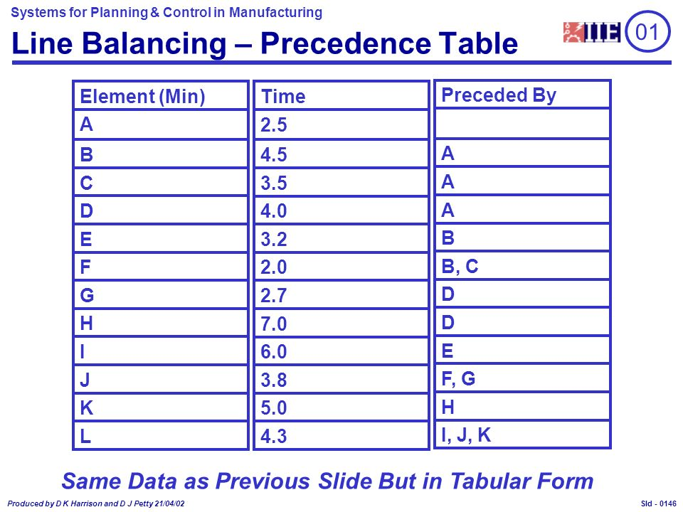 Systems for Planning & Control in Manufacturing Produced by D K Harrison and D J Petty 21/04/02 Sld - Line Balancing – Precedence Table 01 Element (Min) A B C D E F G H I J K L Time 2.5 4.5 3.5 4.0 3.2 2.0 2.7 7.0 6.0 3.8 5.0 4.3 Preceded By A A A B B, C D D E F, G H I, J, K Same Data as Previous Slide But in Tabular Form 0146