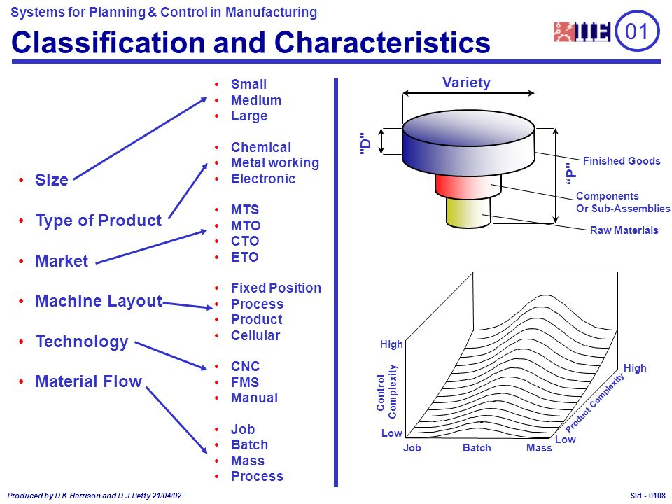 Systems for Planning & Control in Manufacturing Produced by D K Harrison and D J Petty 21/04/02 Sld - 01 Classification and Characteristics Size Type of Product Market Machine Layout Technology Material Flow Small Medium Large Chemical Metal working Electronic MTS MTO CTO ETO Fixed Position Process Product Cellular CNC FMS Manual Job Batch Mass Process Product Complexity High Low MassJobBatch Control Complexity High Low Variety Finished Goods Components Or Sub-Assemblies Raw Materials D P 0108