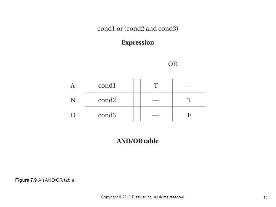 10 Copyright © 2013 Elsevier Inc. All rights reserved. Figure 7.9 An AND/OR table.