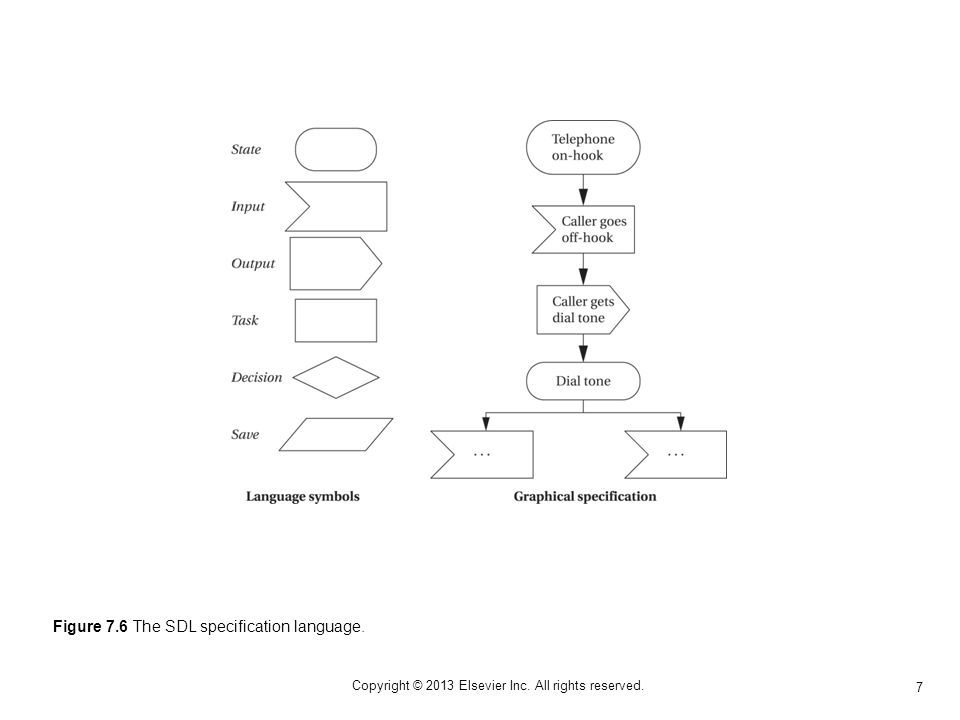 7 Copyright © 2013 Elsevier Inc. All rights reserved. Figure 7.6 The SDL specification language.