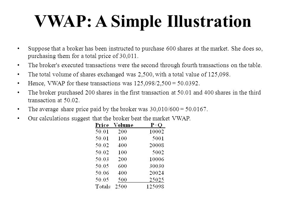 VWAP: A Simple Illustration Suppose that a broker has been instructed to purchase 600 shares at the market.