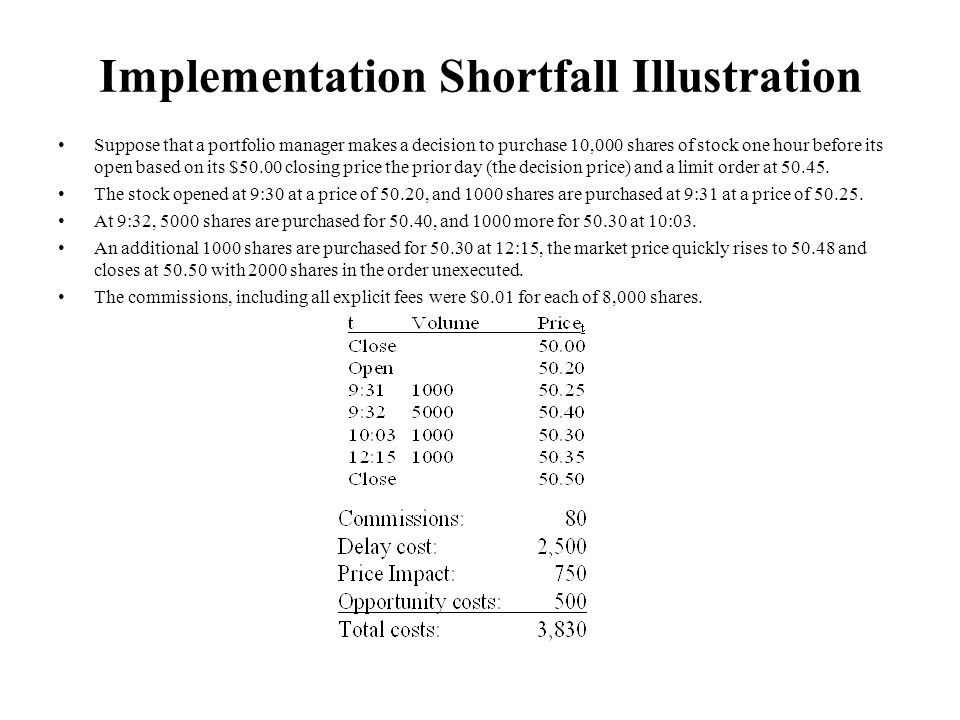 Implementation Shortfall Illustration Suppose that a portfolio manager makes a decision to purchase 10,000 shares of stock one hour before its open based on its $50.00 closing price the prior day (the decision price) and a limit order at 50.45.