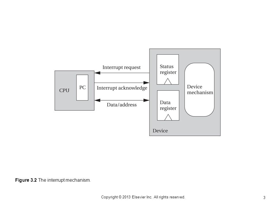 3 Copyright © 2013 Elsevier Inc. All rights reserved. Figure 3.2 The interrupt mechanism.