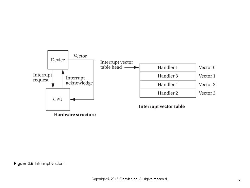 6 Copyright © 2013 Elsevier Inc. All rights reserved. Figure 3.5 Interrupt vectors.