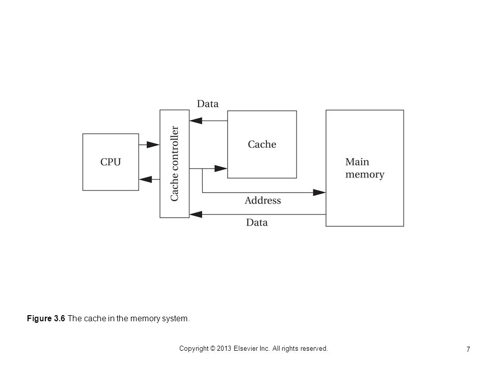 7 Copyright © 2013 Elsevier Inc. All rights reserved. Figure 3.6 The cache in the memory system.