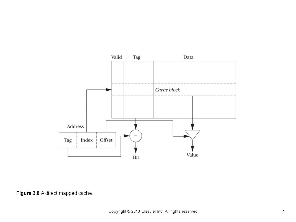 9 Copyright © 2013 Elsevier Inc. All rights reserved. Figure 3.8 A direct-mapped cache.