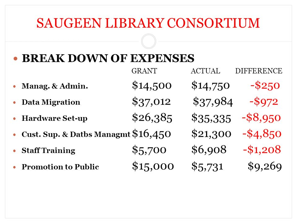 SAUGEEN LIBRARY CONSORTIUM BREAK DOWN OF EXPENSES GRANTACTUAL DIFFERENCE Manag.