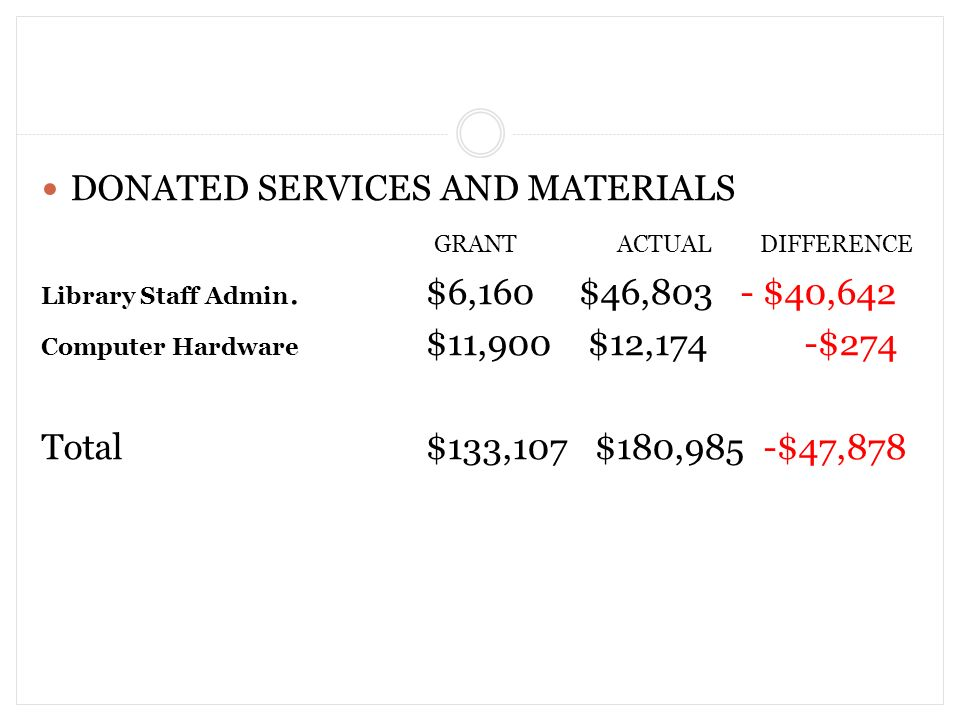 DONATED SERVICES AND MATERIALS GRANTACTUAL DIFFERENCE Library Staff Admin.$6,160 $46,803 - $40,642 Computer Hardware $11,900 $12,174 -$274 Total$133,107 $180,985 -$47,878