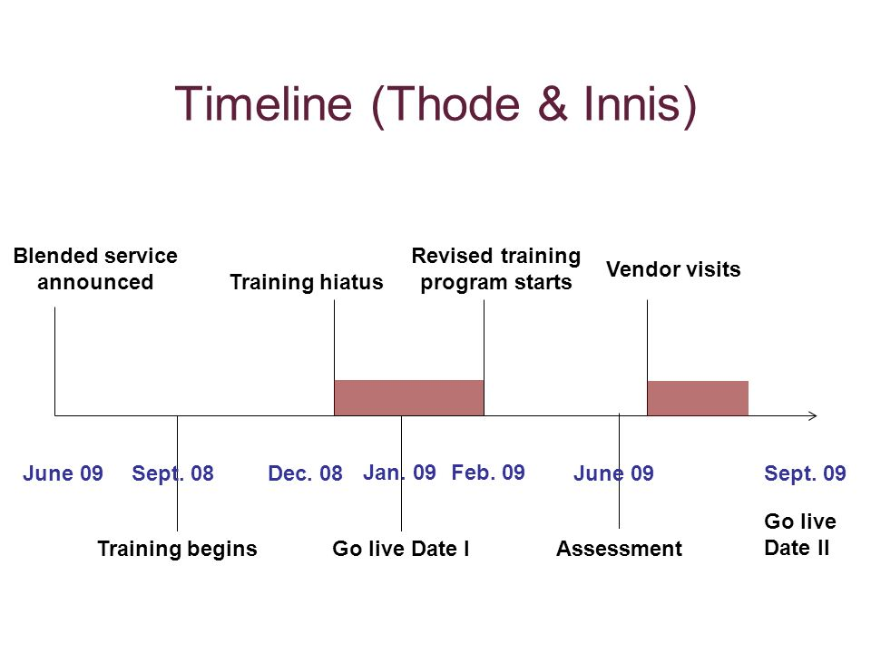 Timeline (Thode & Innis) Blended service announced Training beginsGo live Date I Training hiatus Revised training program starts Assessment Sept.