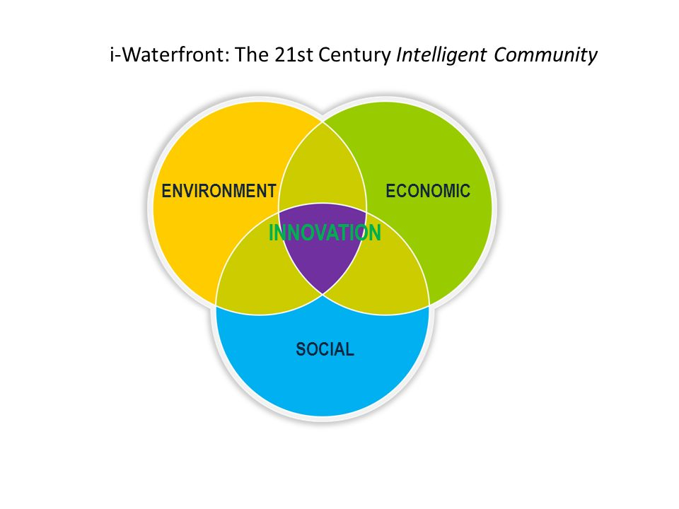 i-Waterfront: The 21st Century Intelligent Community INNOVATION SOCIAL ENVIRONMENT ECONOMIC