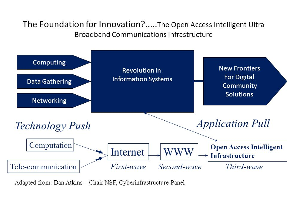 The Foundation for Innovation .....