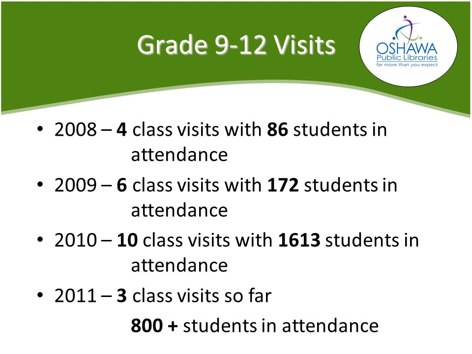 Grade 9-12 Visits 2008 – 4 class visits with 86 students in attendance 2009 – 6 class visits with 172 students in attendance 2010 – 10 class visits with 1613 students in attendance 2011 – 3 class visits so far 800 + students in attendance