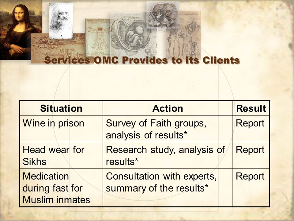 Services OMC Provides to its Clients SituationActionResult Wine in prisonSurvey of Faith groups, analysis of results* Report Head wear for Sikhs Research study, analysis of results* Report Medication during fast for Muslim inmates Consultation with experts, summary of the results* Report