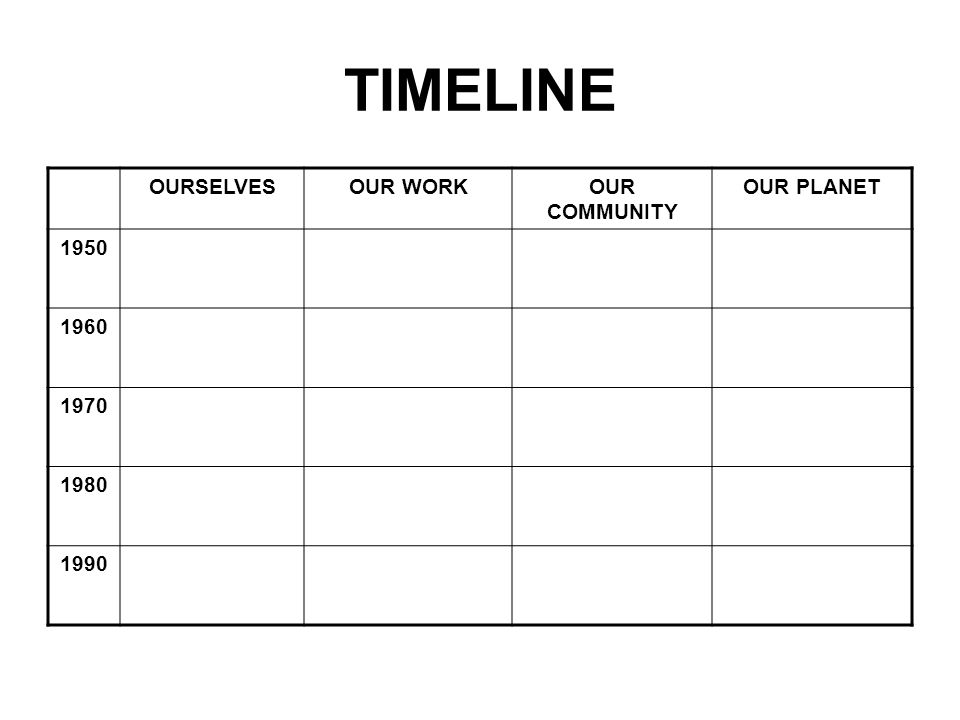 TIMELINE OURSELVESOUR WORKOUR COMMUNITY OUR PLANET 1950 1960 1970 1980 1990