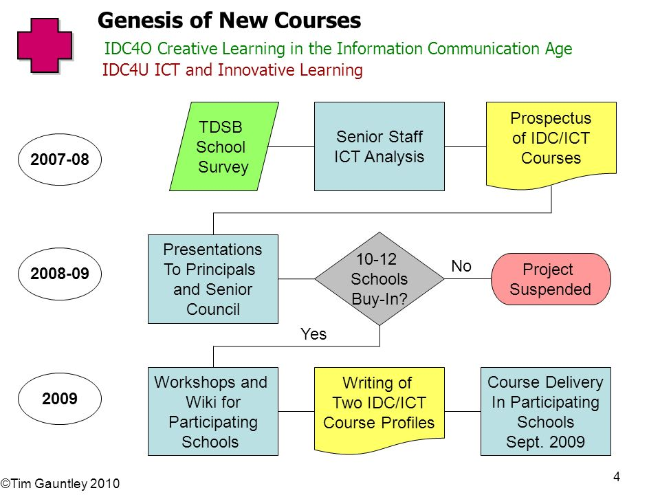 ©Tim Gauntley 2010 4 Genesis of New Courses IDC4O Creative Learning in the Information Communication Age IDC4U ICT and Innovative Learning Senior Staff ICT Analysis 10-12 Schools Buy-In.
