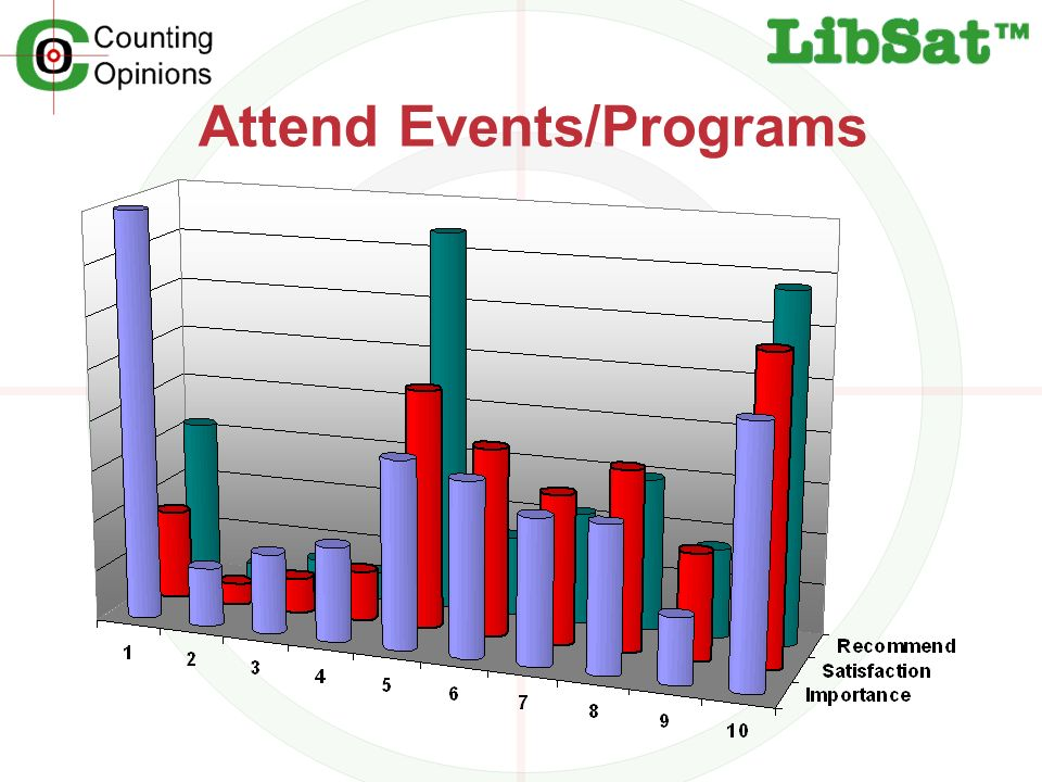 Attend Events/Programs