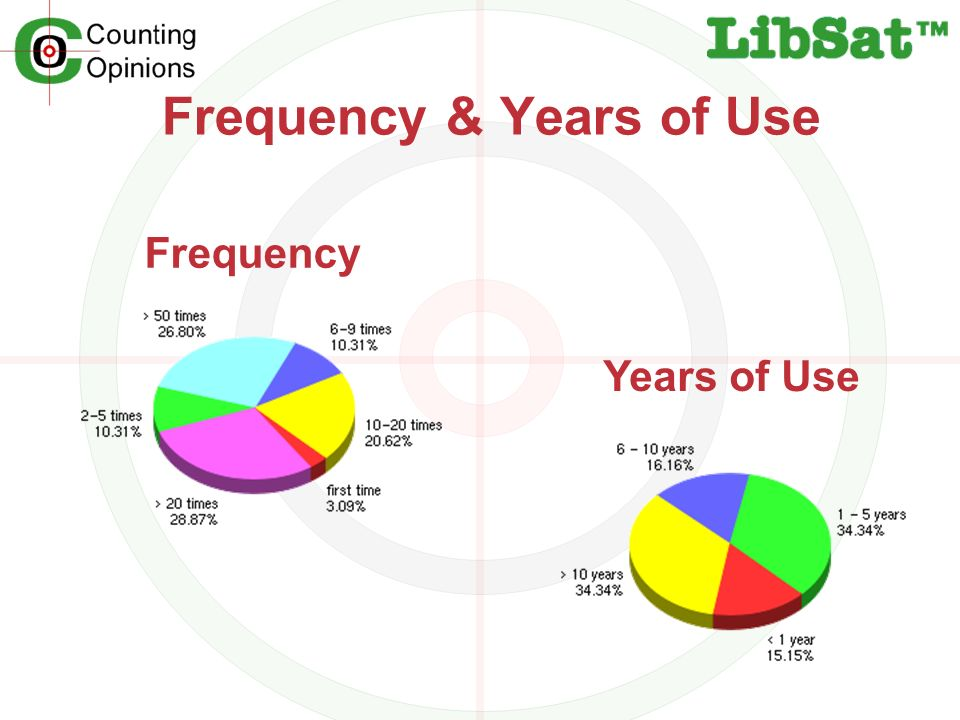 Frequency & Years of Use Frequency Years of Use