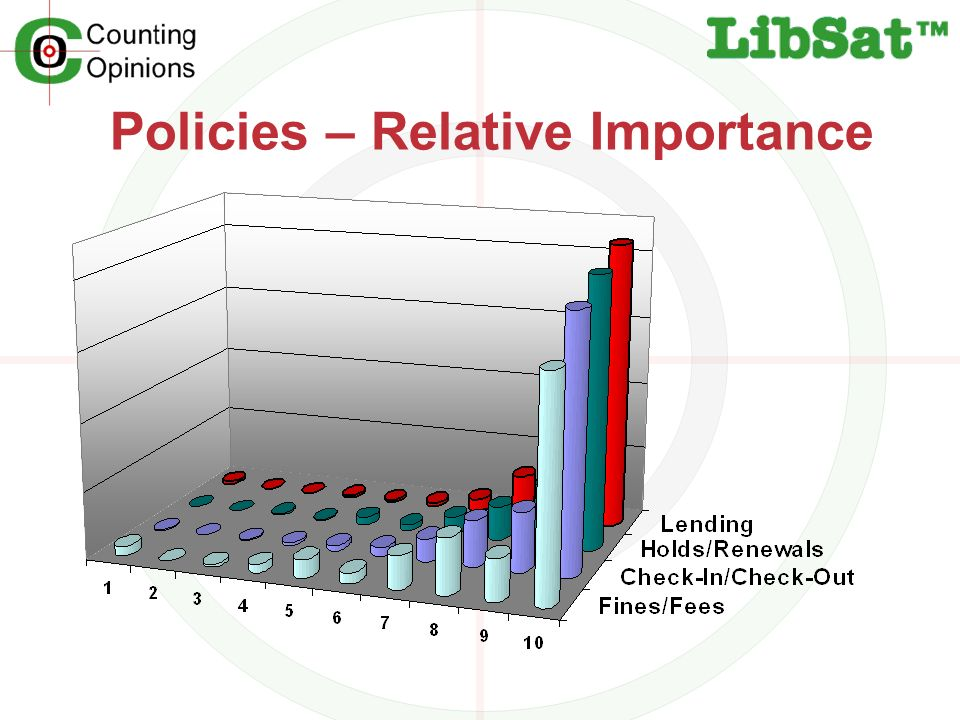 Policies – Relative Importance