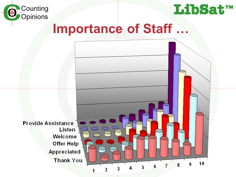 Importance of Staff …