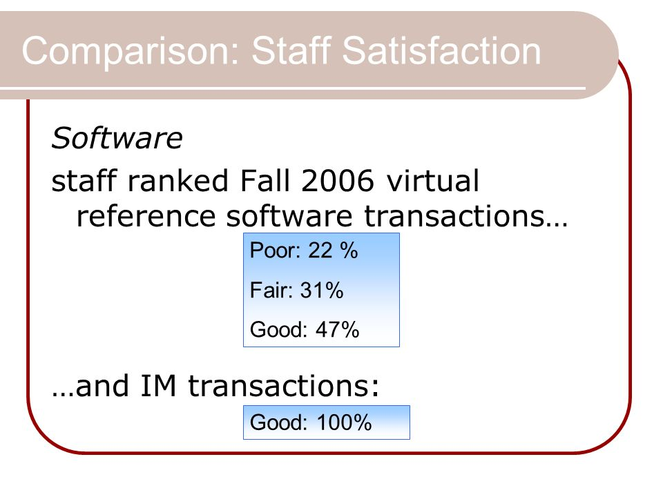 Comparison: Staff Satisfaction Software staff ranked Fall 2006 virtual reference software transactions… …and IM transactions: Poor: 22 % Fair: 31% Good: 47% Good: 100%