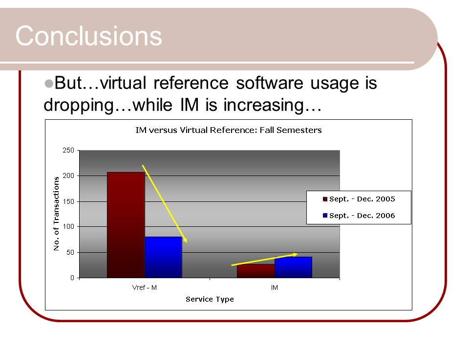 Conclusions But…virtual reference software usage is dropping…while IM is increasing…