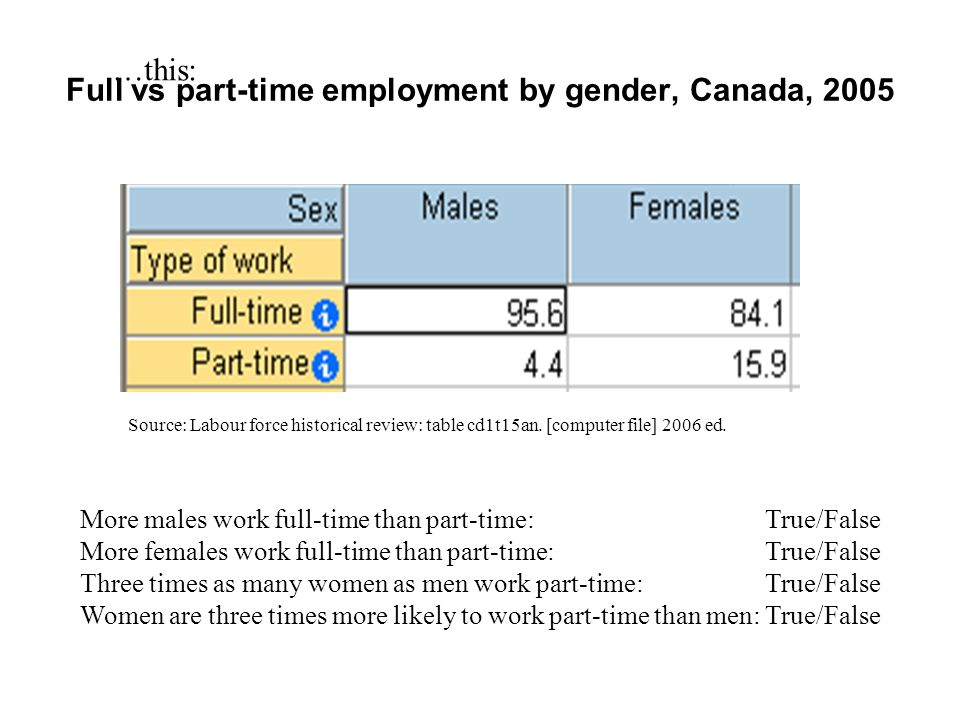 Full vs part-time employment by gender, Canada, 2005 …this (note, its a different date, and therefore different numbers from the previous slide): Source: Labour force historical review: table cd1t15an.