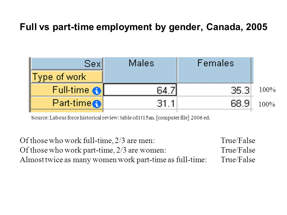 Full vs part-time employment by gender, Canada, 2005 More males work full-time than part-time: True/False More females work full-time than part-time: True/False Three times as many women as men work part-time: True/False Women are three times more likely to work part-time than men: True/False Source: Labour force historical review: table cd1t15an.