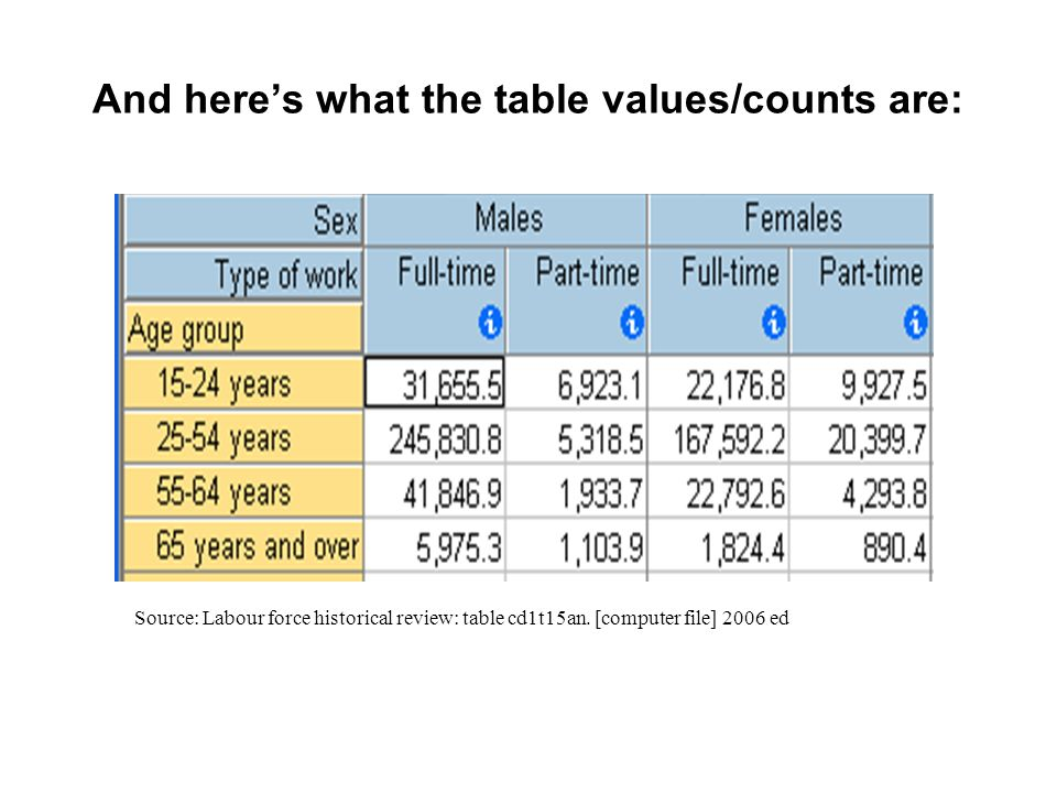 Same table – but wheres the 100% now. Source: Labour force historical review: table cd1t15an.