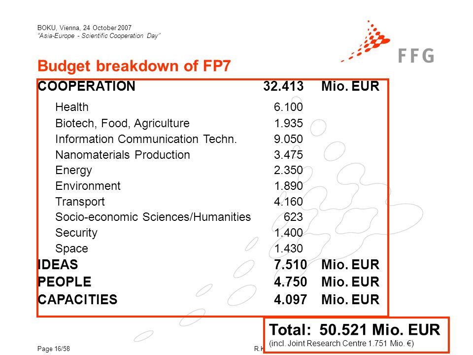 R.König / FFG - European and International Programmes (EIP) BOKU, Vienna, 24 October 2007 Asia-Europe - Scientific Cooperation Day Page 16/58 Budget breakdown of FP7 COOPERATION 32.413Mio.