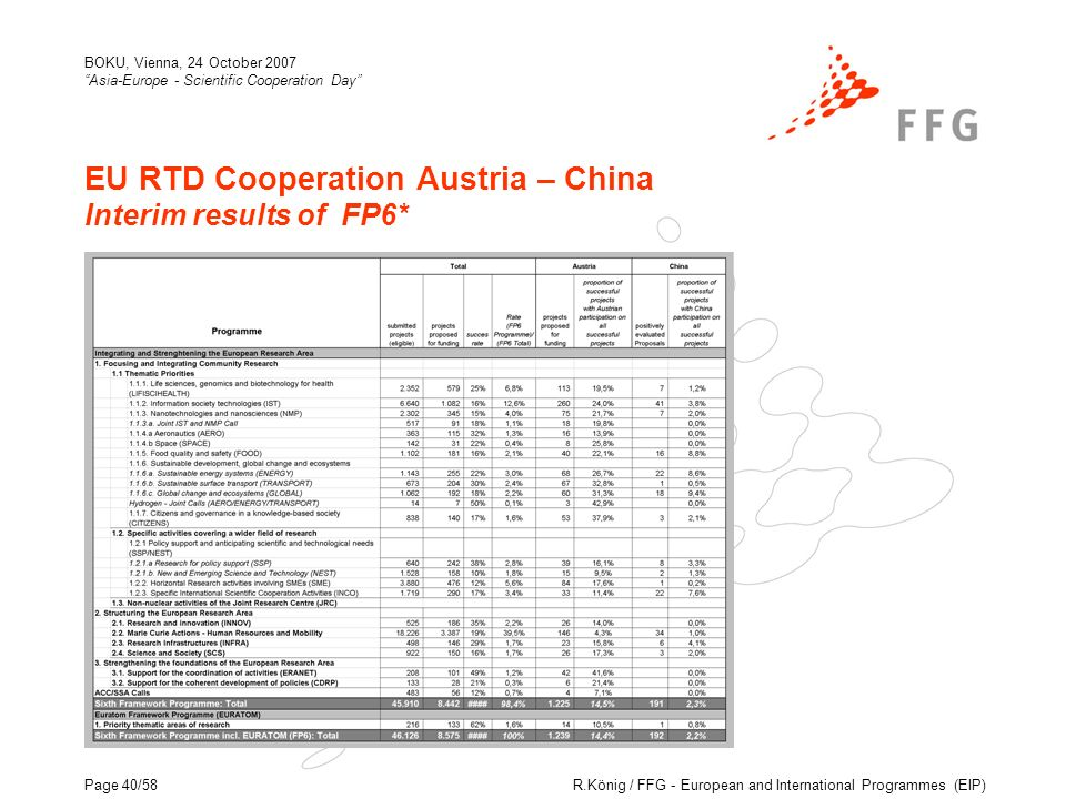R.König / FFG - European and International Programmes (EIP) BOKU, Vienna, 24 October 2007 Asia-Europe - Scientific Cooperation Day Page 40/58 EU RTD Cooperation Austria – China Interim results of FP6*