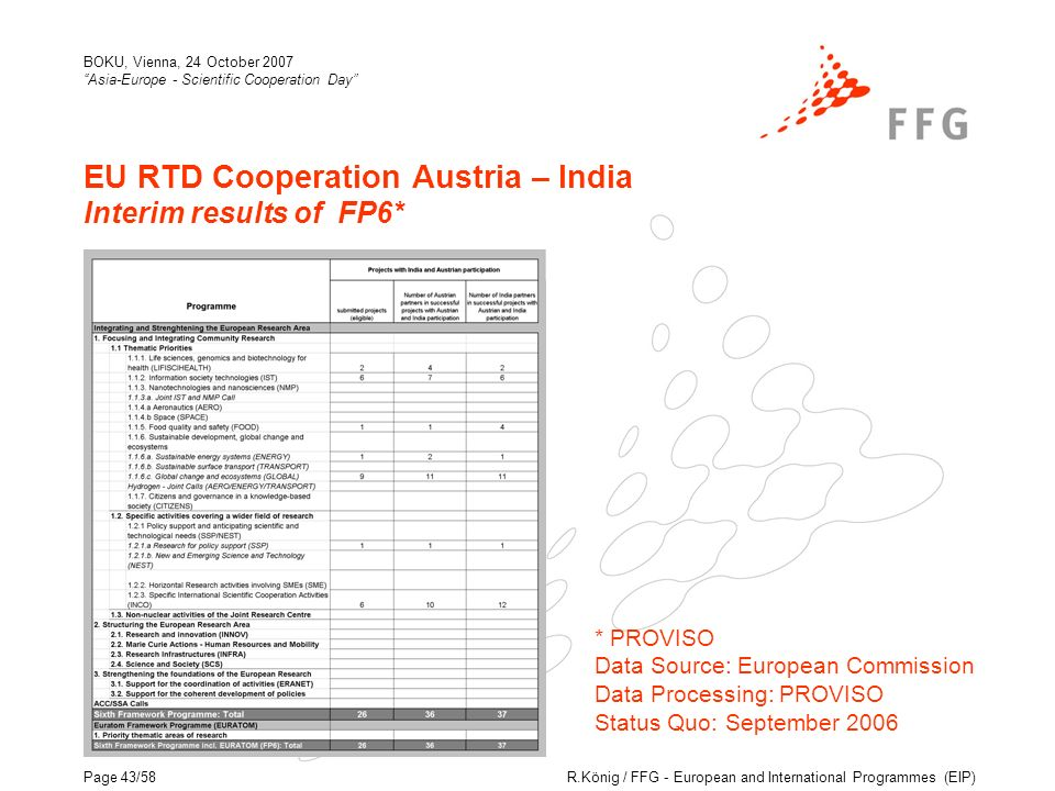 R.König / FFG - European and International Programmes (EIP) BOKU, Vienna, 24 October 2007 Asia-Europe - Scientific Cooperation Day Page 43/58 EU RTD Cooperation Austria – India Interim results of FP6* * PROVISO Data Source: European Commission Data Processing: PROVISO Status Quo: September 2006