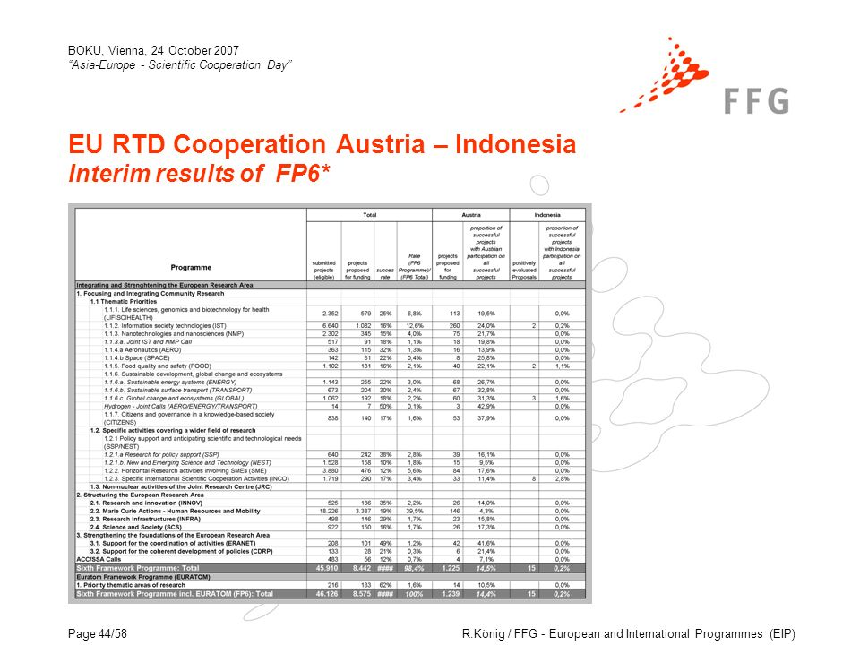 R.König / FFG - European and International Programmes (EIP) BOKU, Vienna, 24 October 2007 Asia-Europe - Scientific Cooperation Day Page 44/58 EU RTD Cooperation Austria – Indonesia Interim results of FP6*