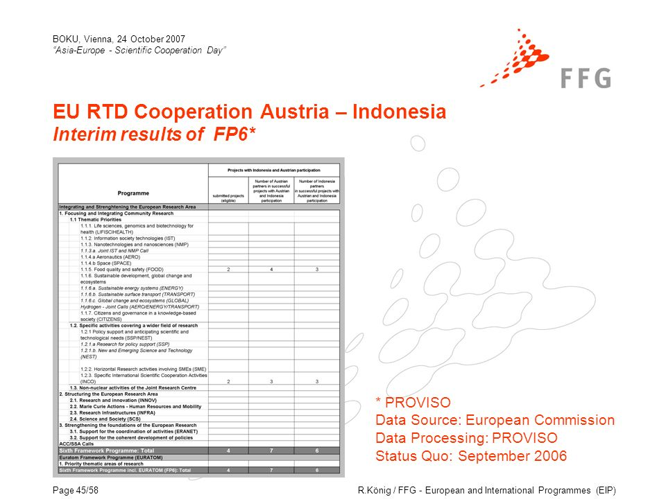 R.König / FFG - European and International Programmes (EIP) BOKU, Vienna, 24 October 2007 Asia-Europe - Scientific Cooperation Day Page 45/58 EU RTD Cooperation Austria – Indonesia Interim results of FP6* * PROVISO Data Source: European Commission Data Processing: PROVISO Status Quo: September 2006