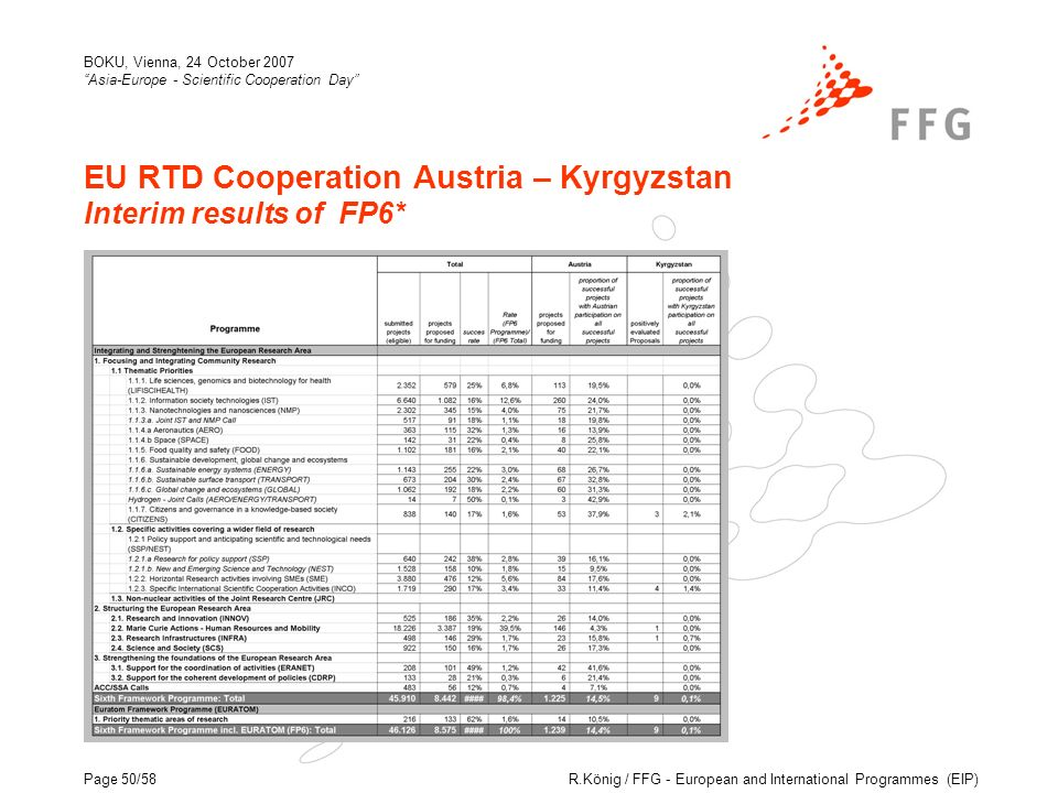 R.König / FFG - European and International Programmes (EIP) BOKU, Vienna, 24 October 2007 Asia-Europe - Scientific Cooperation Day Page 50/58 EU RTD Cooperation Austria – Kyrgyzstan Interim results of FP6*