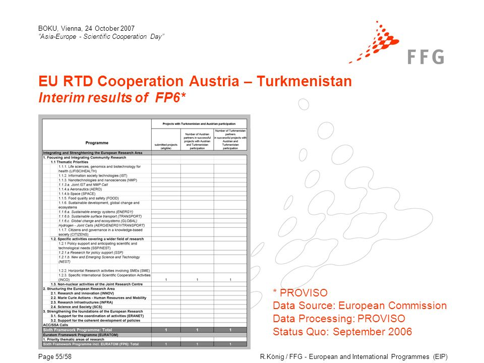 R.König / FFG - European and International Programmes (EIP) BOKU, Vienna, 24 October 2007 Asia-Europe - Scientific Cooperation Day Page 55/58 EU RTD Cooperation Austria – Turkmenistan Interim results of FP6* * PROVISO Data Source: European Commission Data Processing: PROVISO Status Quo: September 2006