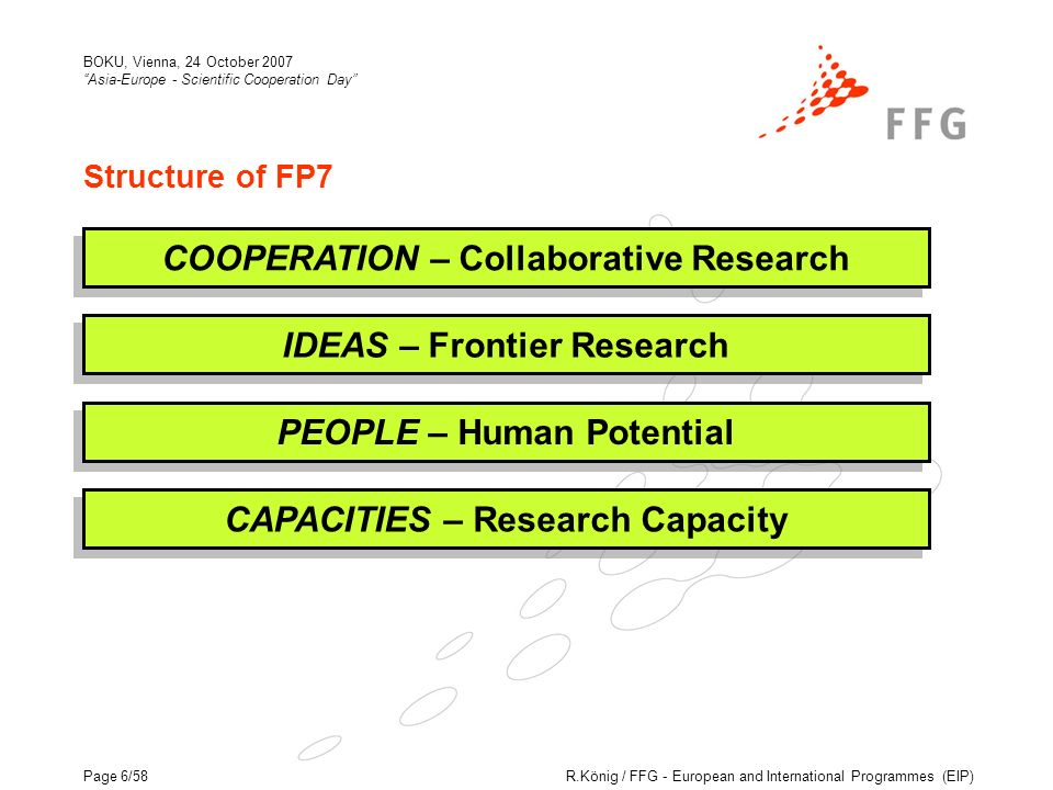 R.König / FFG - European and International Programmes (EIP) BOKU, Vienna, 24 October 2007 Asia-Europe - Scientific Cooperation Day Page 6/58 Structure of FP7 COOPERATION – Collaborative Research PEOPLE – Human Potential IDEAS – Frontier Research CAPACITIES – Research Capacity