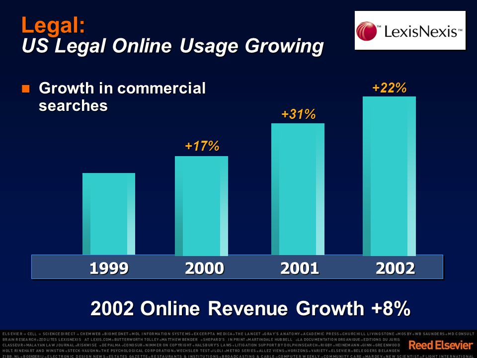 Legal: US Legal Online Usage Growing Growth in commercial searches Growth in commercial searches 1999200020012002 +22% +17% +31% 2002 Online Revenue Growth +8%