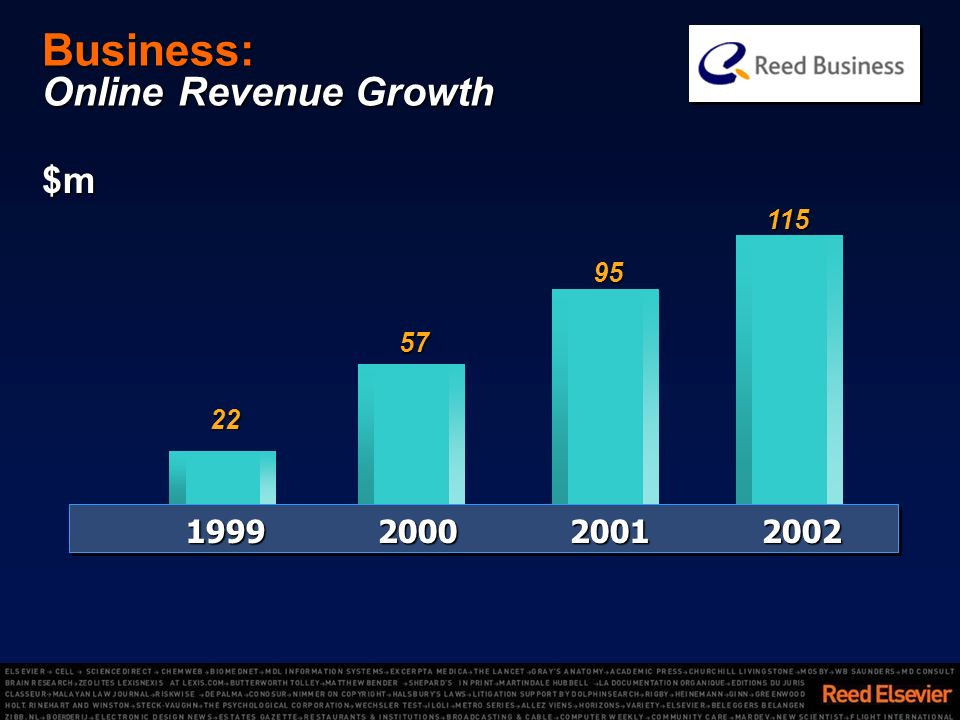 Business: Online Revenue Growth $m 1999200020012002 57 95 115 22