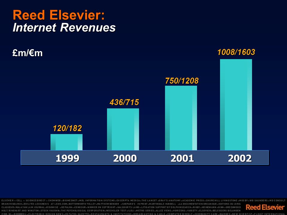 Reed Elsevier: Internet Revenues £m/m 1999200020012002 436/715 750/1208 1008/1603 120/182