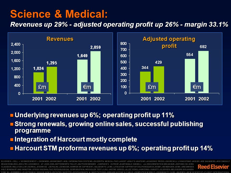 Revenues Adjusted operating profit 20012002200120022001200220012002 Science & Medical: Revenues up 29% - adjusted operating profit up 26% - margin 33.1% Underlying revenues up 6%; operating profit up 11% Underlying revenues up 6%; operating profit up 11% Strong renewals, growing online sales, successful publishing programme Strong renewals, growing online sales, successful publishing programme Integration of Harcourt mostly complete Integration of Harcourt mostly complete Harcourt STM proforma revenues up 6%; operating profit up 14% Harcourt STM proforma revenues up 6%; operating profit up 14% £mm£mm