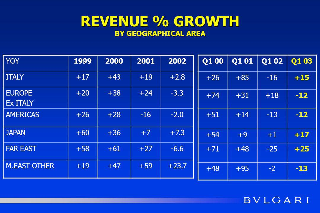 REVENUE % GROWTH BY GEOGRAPHICAL AREA YOY1999200020012002 ITALY+17+43+19+2.8 EUROPE Ex ITALY +20+38+24-3.3 AMERICAS+26+28-16-2.0 JAPAN+60+36+7+7.3 FAR EAST+58+61+27-6.6 M.EAST-OTHER+19+47+59+23.7 Q1 00Q1 01Q1 02Q1 03 +26+85-16+15 +74+31+18-12 +51+14-13-12 +54+9+1+17 +71+48-25+25 +48+95-2-13