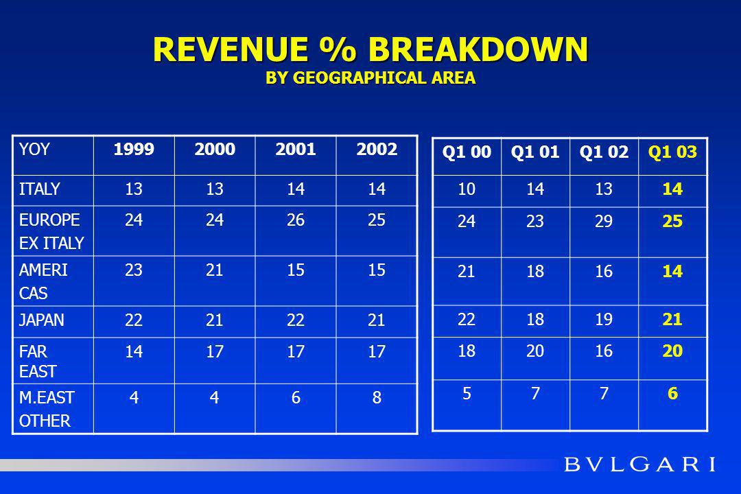 REVENUE % BREAKDOWN BY GEOGRAPHICAL AREA YOY1999200020012002 ITALY13 14 EUROPE EX ITALY 24 2625 AMERI CAS 232115 JAPAN22212221 FAR EAST 1417 M.EAST OTHER 4468 Q1 00Q1 01Q1 02Q1 03 10141314 24232925 21181614 22181921 18201620 5776